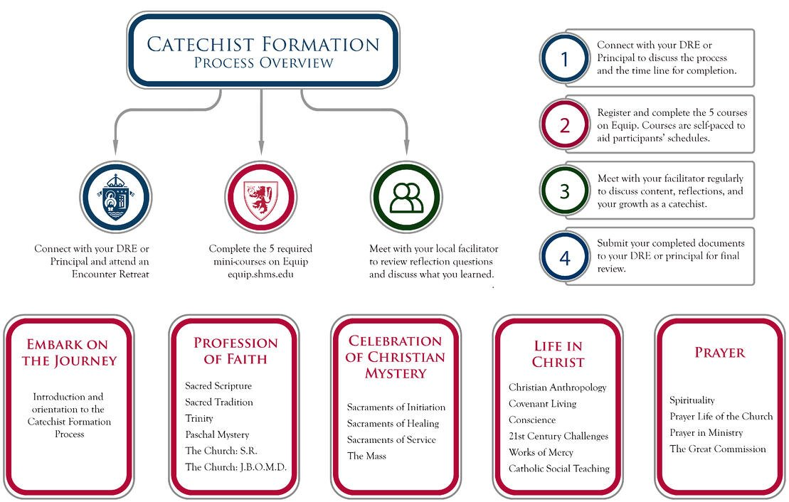 Catechist Formation Infographic